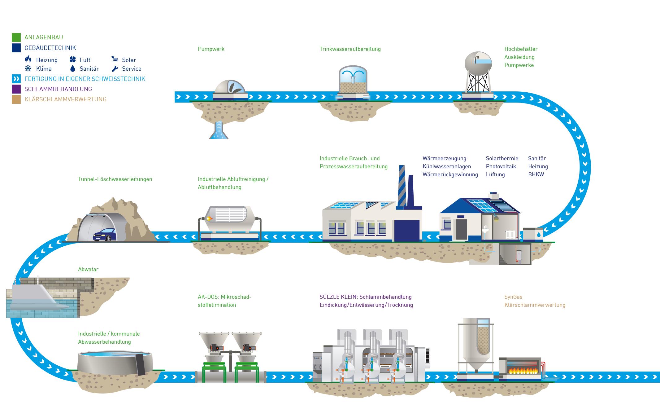 Technologien für Mensch und Umwelt
