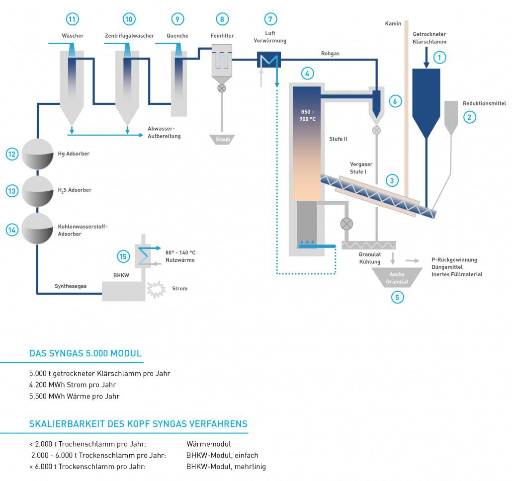 KOPF SynGas Verwertungsverfahren