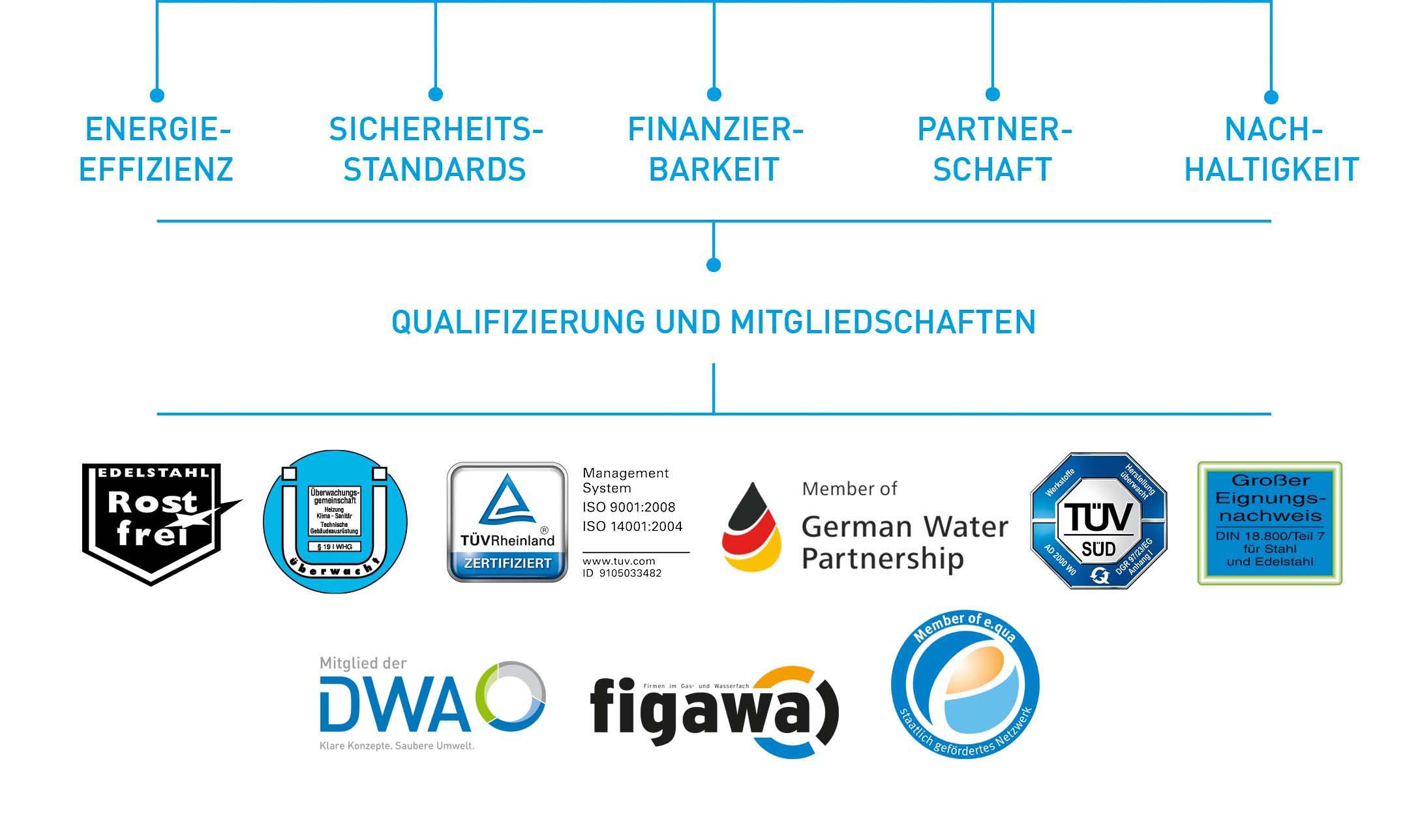 Leitwerte_KOPF_Anlagenbau_Grafik1