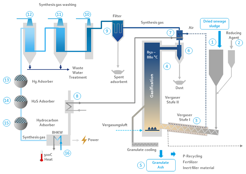 Process description to SynGas CHP module
