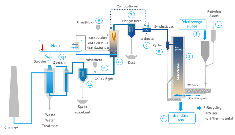 Process description to SynGas heat module with wet gas cleaning without orc