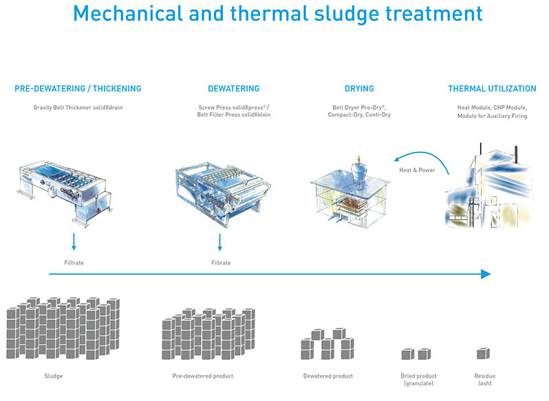 Mechanical and thermal sludge treatment by SÜLZLE KOPF SynGas