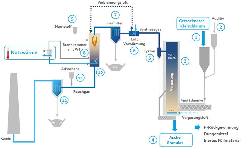 Prozessbeschreibung zum SynGas Heat Modul